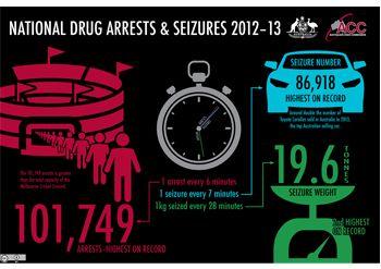 National drug arrests and seizures 2012-13 - Australian Crime Commission - #infographic #drugs #law