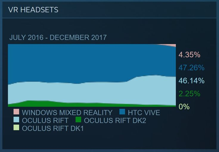 Learn about 4% of Steam VR Users use Windows Mixed Reality After Less Than 2 Months http://ift.tt/2CMOKTL on www.Service.fit - Specialised Service Consultants.