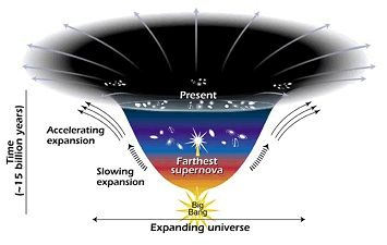 """Expanding Universe ***Astronomers just confirmed the existence of """"Dark Energy"""" that cause the entire universe to expand, mentioned in the Quran. (Surah 51:47)"""