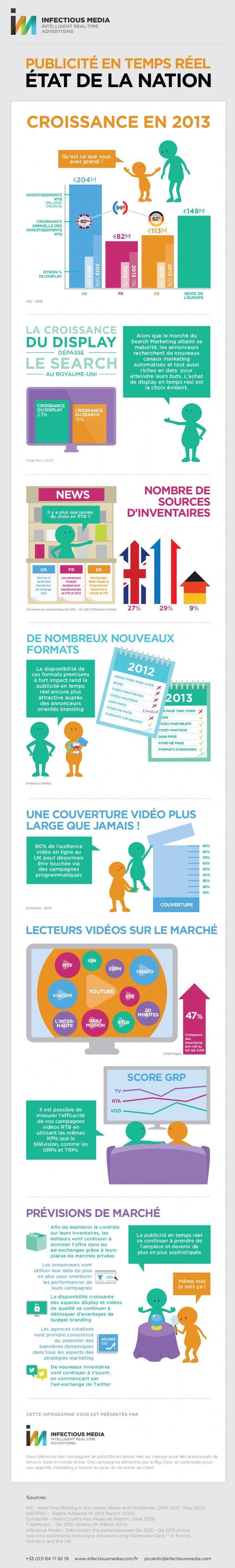 http://www.e-marketing.fr/Thematique/Communication-1005/Publicite-10024/Infographies/Le-RTB-affiche-une-croissance-de-99-en-France-254138.htm?utm_source=EMKG_04_05_2015