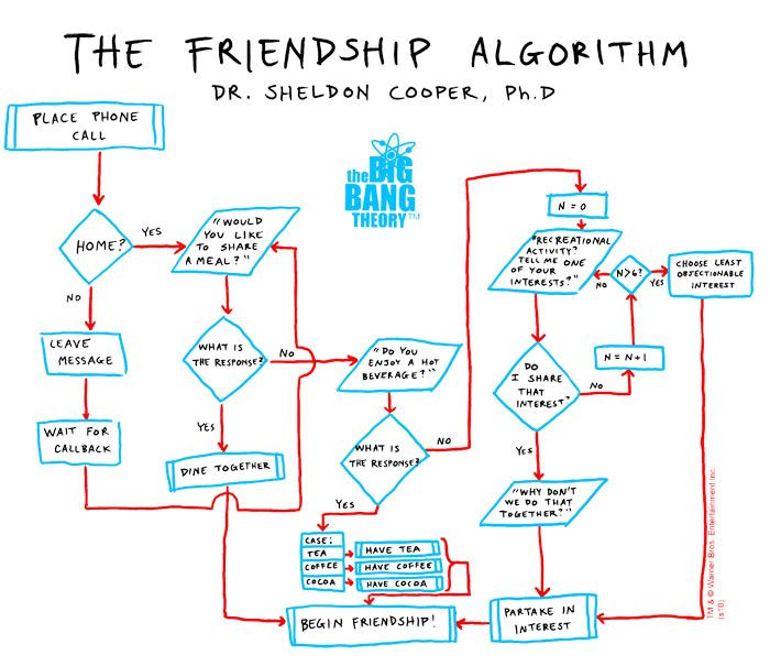 The Friendship AlgorithmGeek, Friendship Algorithm, Sheldon Cooper, Bigbangtheory, Stuff, Big Bang Theory, Big Bangs Theory, Funny, New Friends