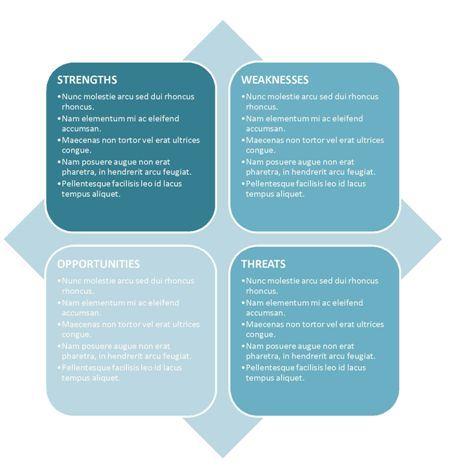 Best 25+ Swot analysis examples ideas on Pinterest Swot analysis - business opportunity analysis template