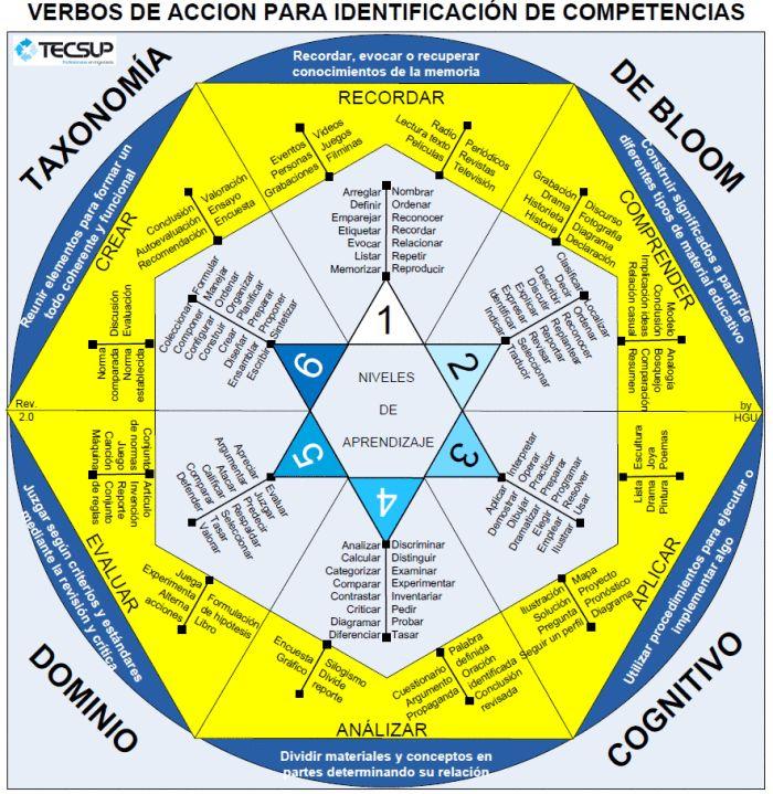 Taxonomía de Bloom – Verbos para la Identificación de Competencias   Infografía   Blog de Gesvin