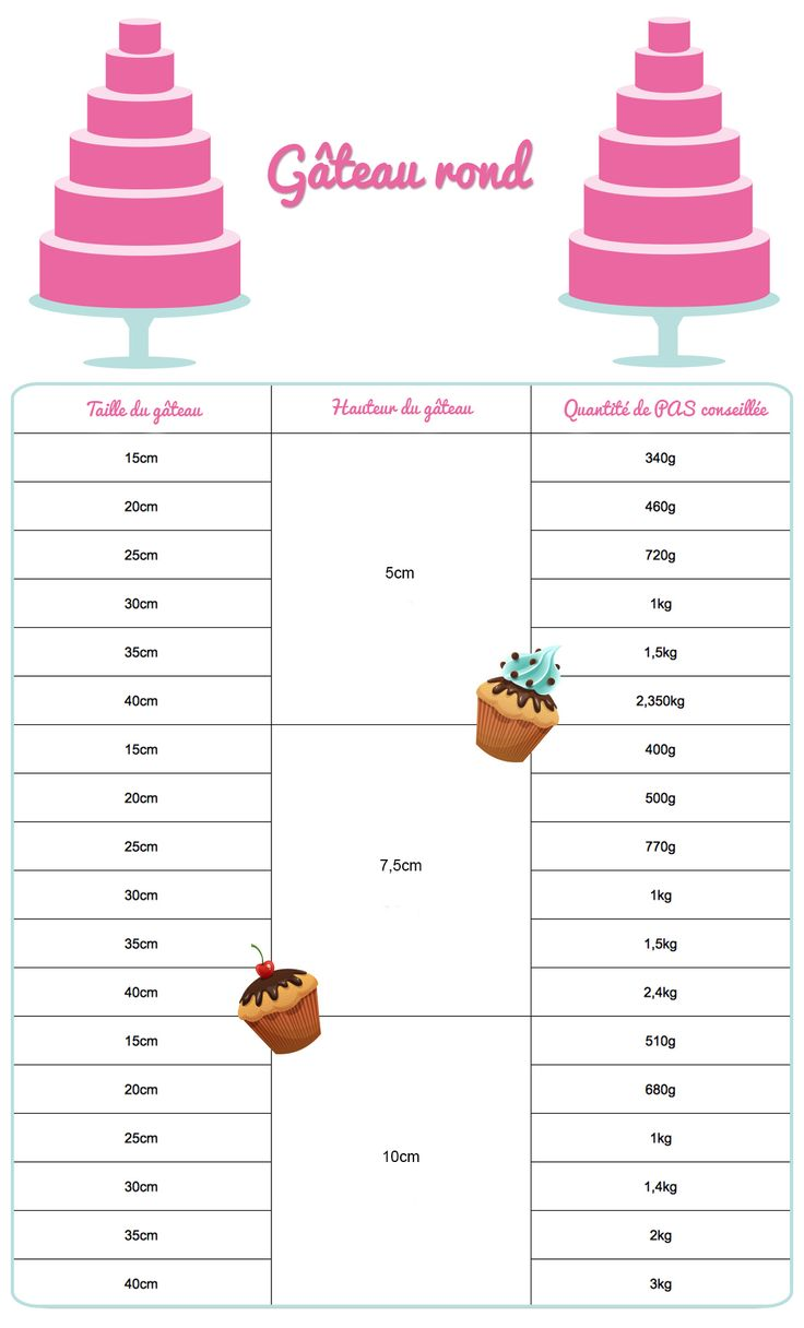 Les quantités de pâte à sucre à utiliser suivant la taille du gâteau