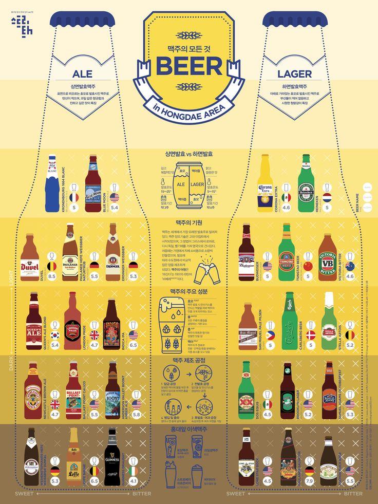 맥주에 모든 것에 관한 인포그래픽