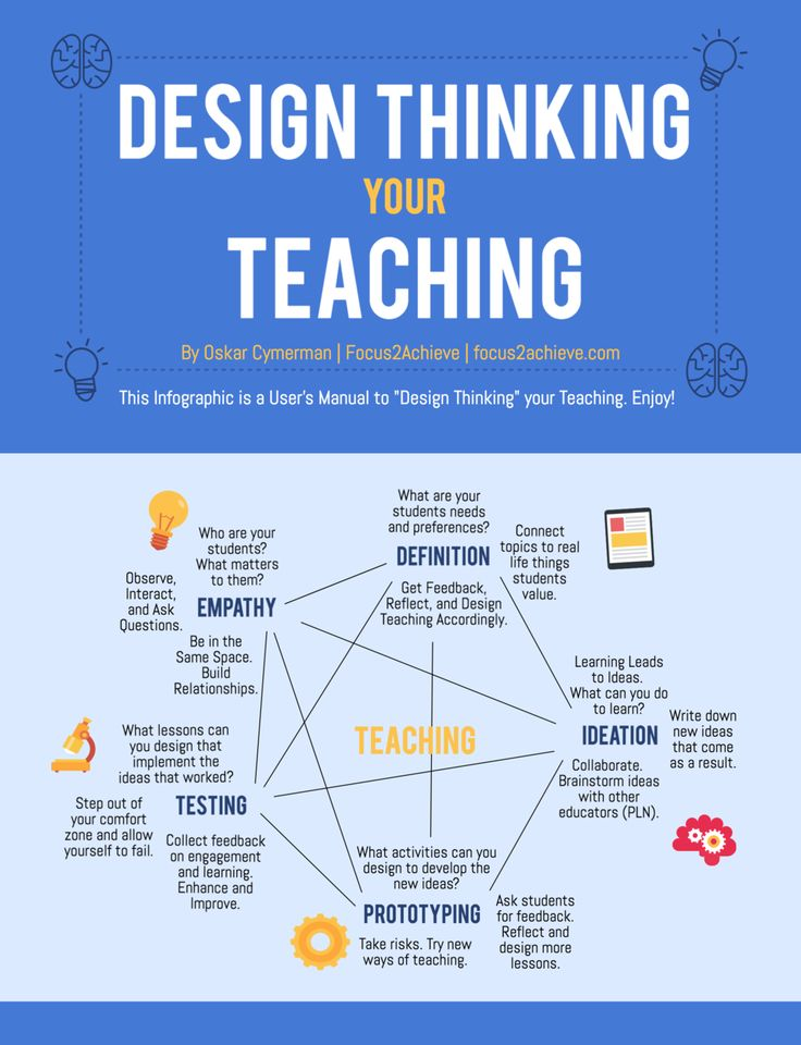 "I have a confession to make. I've become obsessed with Design Thinking.  It's gotten to the point where I ""Design Thinking"" everything. How do I  Design Thinking my lunch? How do I Design Thinking my classroom phone  policy? How do I Design Thinking teaching?  Teaching? Yep. Let's do"