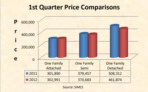 Here are the latest news for our Staten Island Real Estate market from Vitale Sunshine Realtors. This report reflects .... http://statenislandlifestyle.com/2012/staten-island-1st-quarter-2012-real-estate-market-snapshot/