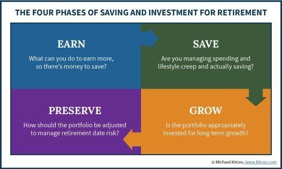 The Four Phases Of Saving And Investing For Retirement https://www.kitces.com/blog/best-retirement-advice-depends-on-accumulation-phase/?utm_campaign=coschedule&utm_source=pinterest&utm_medium=Michael%20Kitces&utm_content=The%20Four%20Phases%20Of%20Saving%20And%20Investing%20For%20Retirement