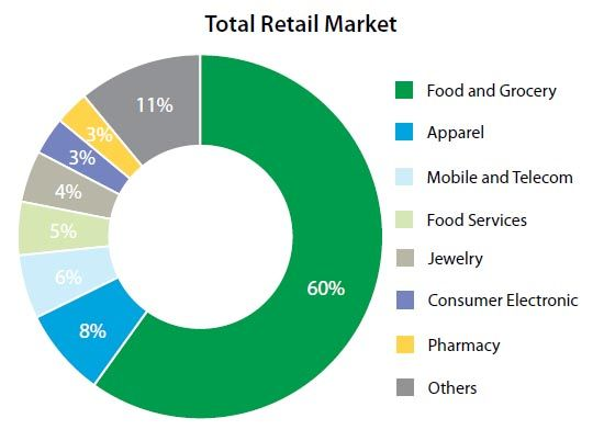 structure of retail sector in india Retail in india – is the growth story over  proliferation are endemic issues facing the retail sector in india today players need a fundamental  given the cost structure of the business in india in fashion oriented businesses, poor sales forecast leads to frequent mark-downs.