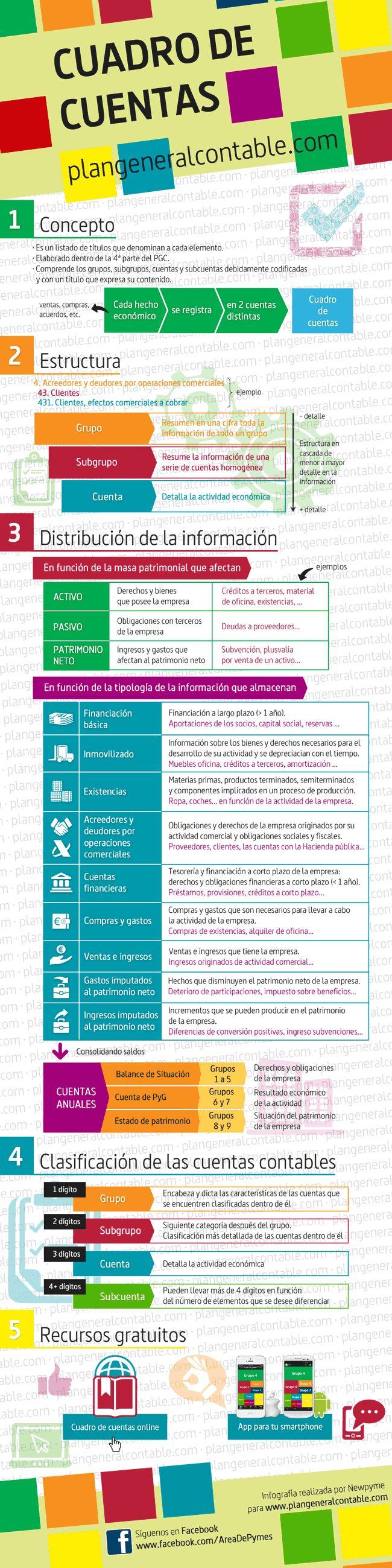 Cuadro de Cuentas del Plan General Contable #infografía
