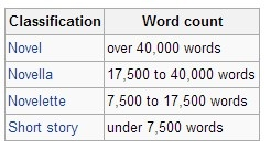 I always thought I wrote crappy novellas during NaNoWriMo. Good to know they're actually crappy novels.
