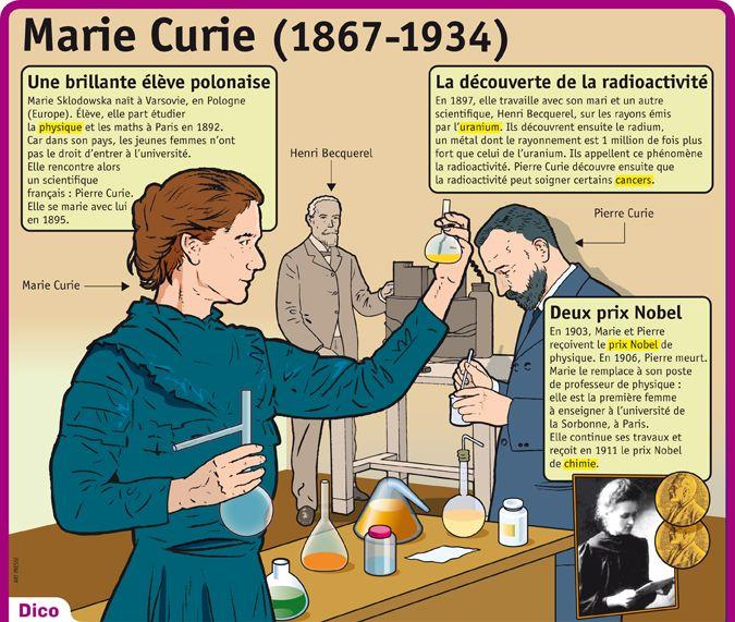 Fiche exposés : Marie Curie