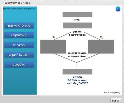 Η διάσπαση του νερού σε απλούστερες ουσίες (άσκηση Drag and Drop με ανατροφοδότηση)