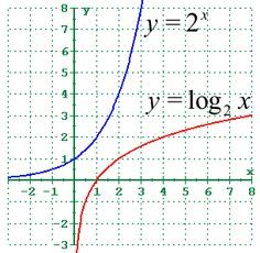 The inverse of an exponential function is a logarithmic function. The inverse of a function is obtained by switching the x and y coordinates. This reflects the graph about the line y=x. As you can tell from the graph to the right, the logarithmic curve is a reflection of the exponential curve.