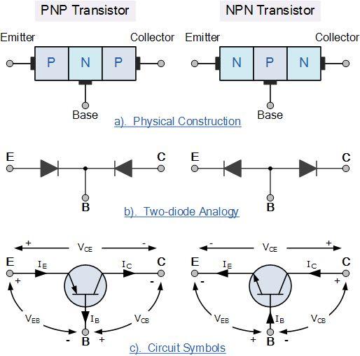 Bipolar transistor construction ~ Electrical Engineering World