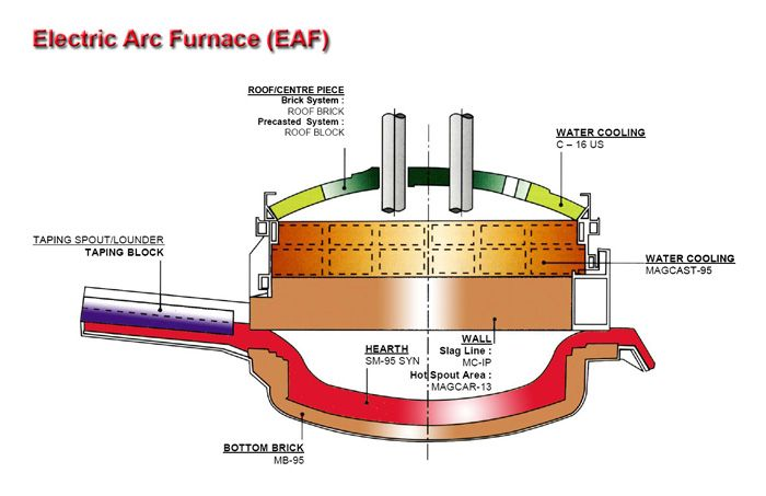 how to make and arc furnace
