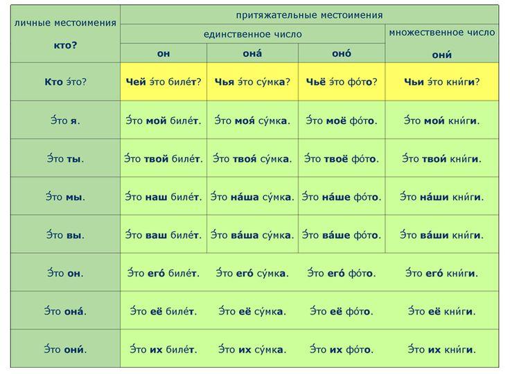 #Russian Language possessive pronoun ПРИТЯЖАТЕЛЬНЫЕ МЕСТОИМЕНИЯ