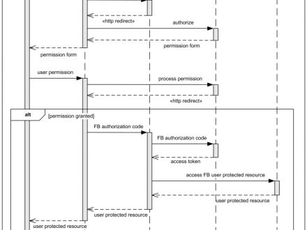 UML Sequence Diagrams Examples