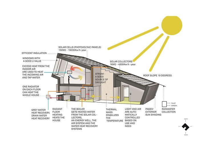 Gallery - ZEB Pilot House - Pilot Project / Snøhetta - 36