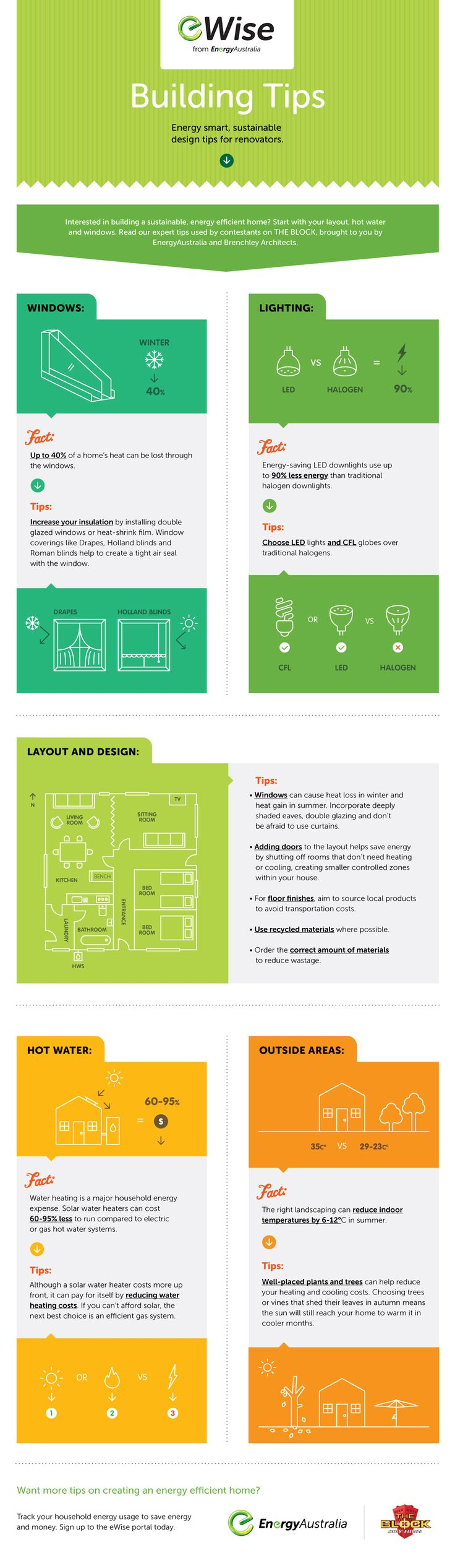 Here's some tips on how to build an sustainable, energy efficient house courtesy of eWise, The Block & Brenchley Architects.  #eWise