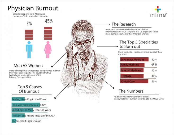 1000+ images about Medical Infographics on Pinterest | Running ...