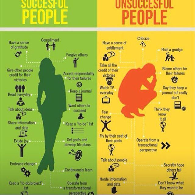Succesful vs Unsuccesful