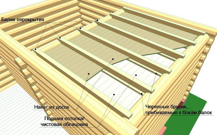 плоская крыша по деревянным балкам: 16 тыс изображений найдено в Яндекс.Картинках