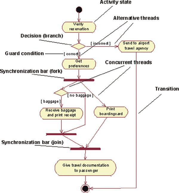 11 Best Uml Diagram For Inventory Management Syste Images