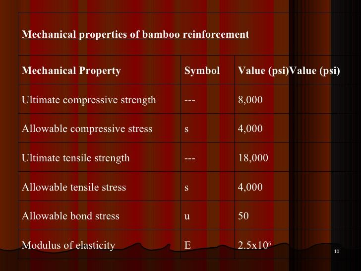 Bamboo Reinforced Concrete