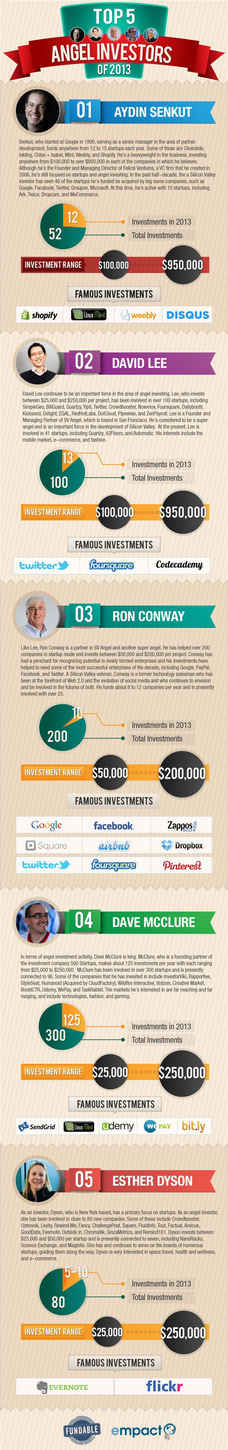 Meet the Top 5 Angel Investors of 2013 (Infographic) http://www.manhattanstreetcapital.com/