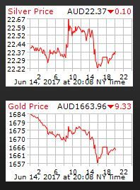 Check out the up to date gold and silver prices -