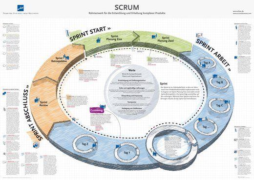 Scrum im Überblick: das Scrum Poster stellt alle Artefakte, Rollen und Events von Scrum zusammenhängend dar.