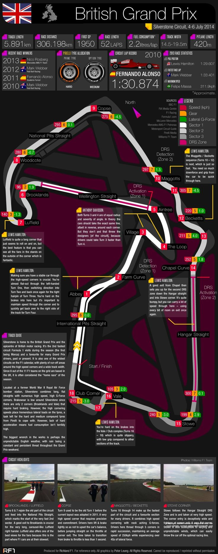 Grand Prix Guide - 2014 British Grand Prix #F1