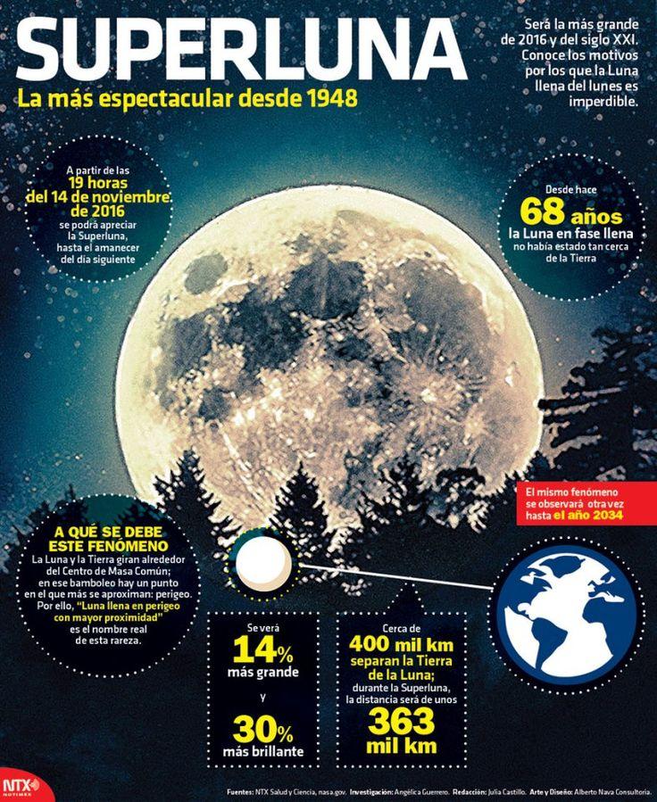 #Infografia #Superluna La más espectacular desde 1948  Será la más grande de 2016 y del siglo XXI.  Conoce los motivos por los que la Luna llena del lunes es imperdible.  La Luna se apreciará más grande y más brillante este 14 de noviembre a partir de las 19:00 horas y hasta el amanecer del día siguiente.  El fenómeno astronómico obedece a que la Luna en la fase llena estará más cerca de la Tierra de lo que lo había estado en los últimos 86 años señaló la socia de la Sociedad Astronómica de…