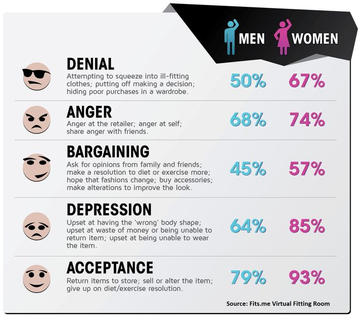 psychological stages of grief Because when a relationship ends, it's only natural to go through the 5 stages of breakup grief 11/20/2015 08:09 am et updated nov 20, 2016 breakups can be heartbreaking and soul crushing.