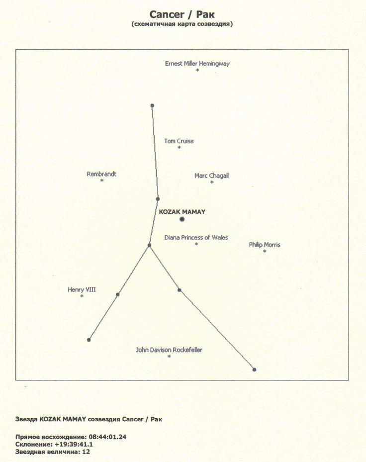 «Козак Мамай» - таку назву має зірка в сузір`ї Рака / Події / / Мамаєва Слобода. Дарунок Івана Ільченка зроблений з широтою душі, властивою його діду Олександру Єлисеєвичу Ільченку.  Зірка під назвою «Козак Мамай», котра знаходиться в сузір`ї Рака, тепер завше буде сіяти в небесах над «Мамаєвою Слободою».  Її координати: Starname KOZAK MAMAY Constelation Cancer Star id 1050.05841047R_mag 11.9 Right Ascension 08:44:01.24 Declination +19:39:41.1