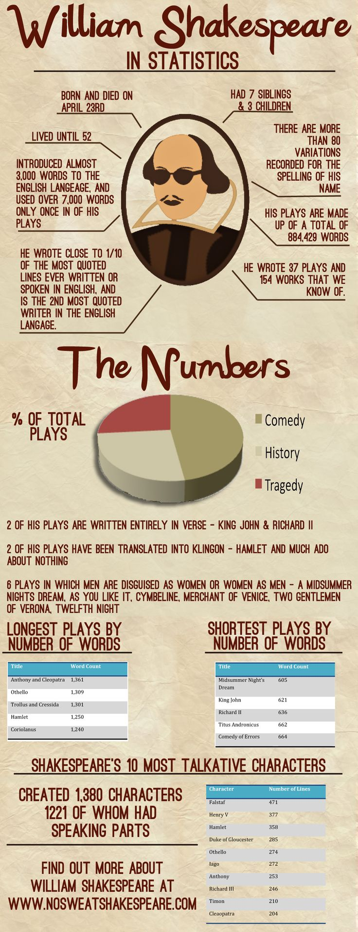 William Shakespeare: estadísticas #infografia #infographic #education