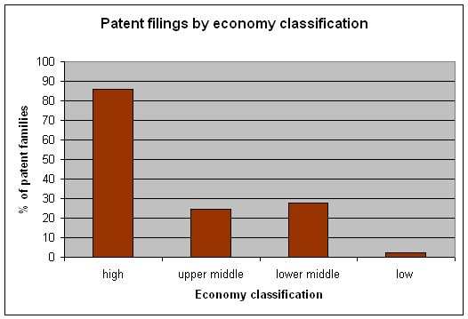 percent patent filings per economy. With a GDP according to CIA's The World Factbook of around $274 billion in 2012 and a GDP per capita (PPP) of $12,800 for the year 2012, Romania is an upper-middle income country economy