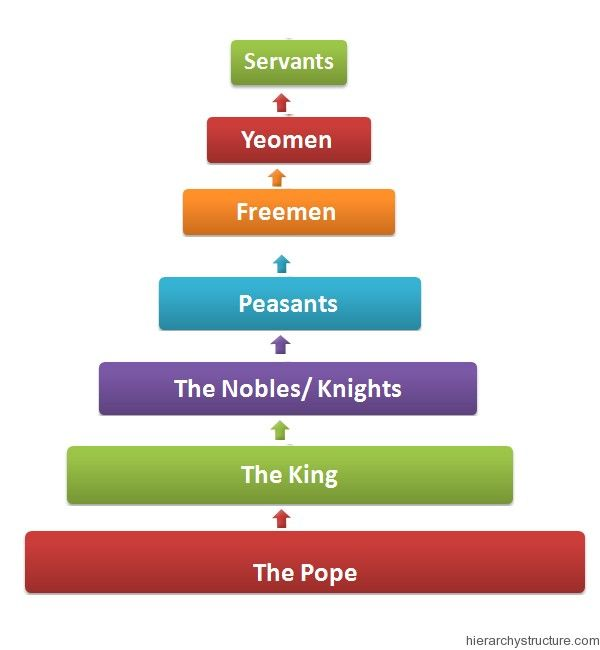 22 best images about Feudal Hierarchy on Pinterest | Discover best ...
