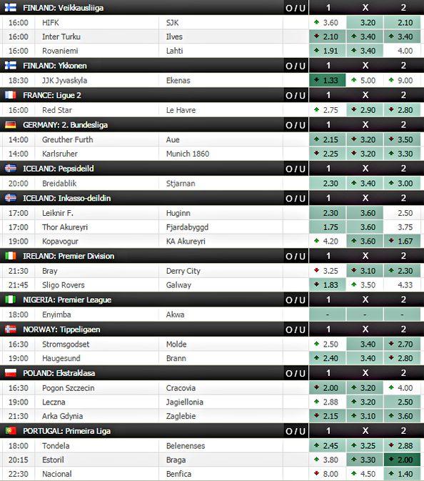 football prediction , soccer predictor , Expert Predictor