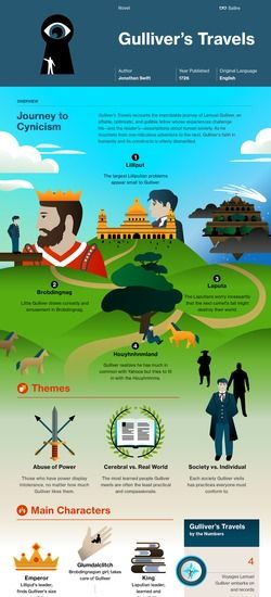 Gulliver's Travels infographic