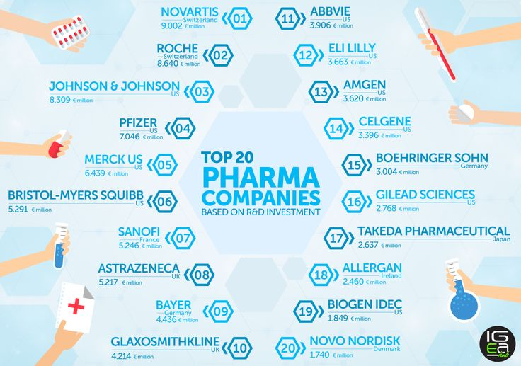 Top 20 Pharma Companies based on R&D Investments in 2015-16 #pharma #health #research