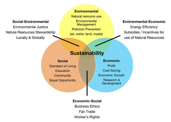 Image result for sustainable landscape definition