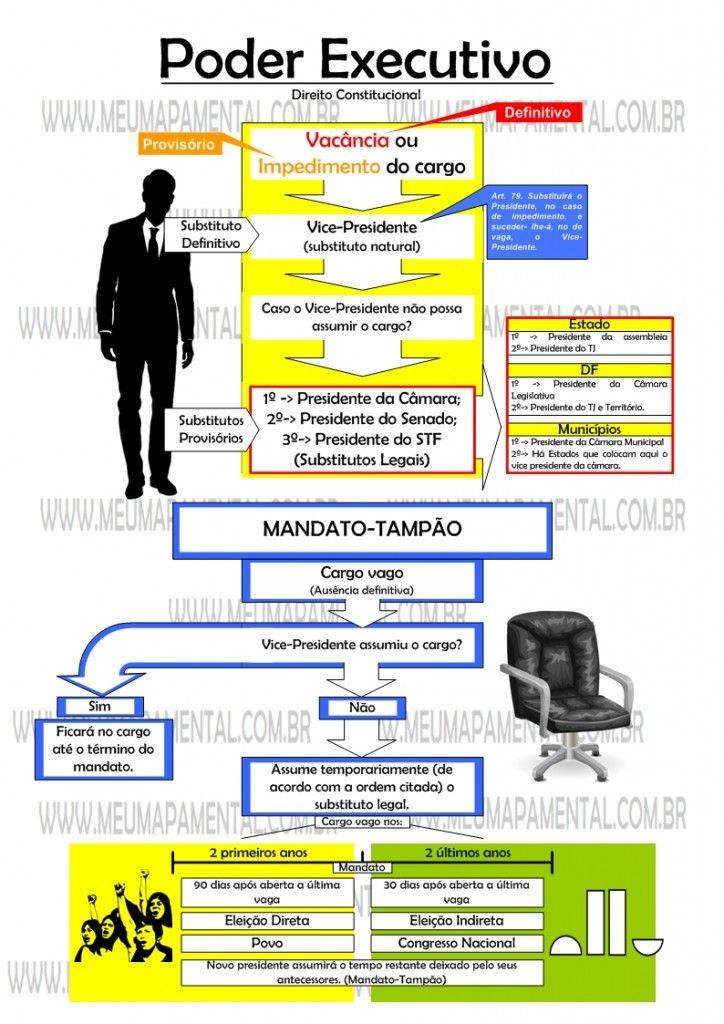 Mapas Mentais Poder Executivo - Direito Constitucional e Questões