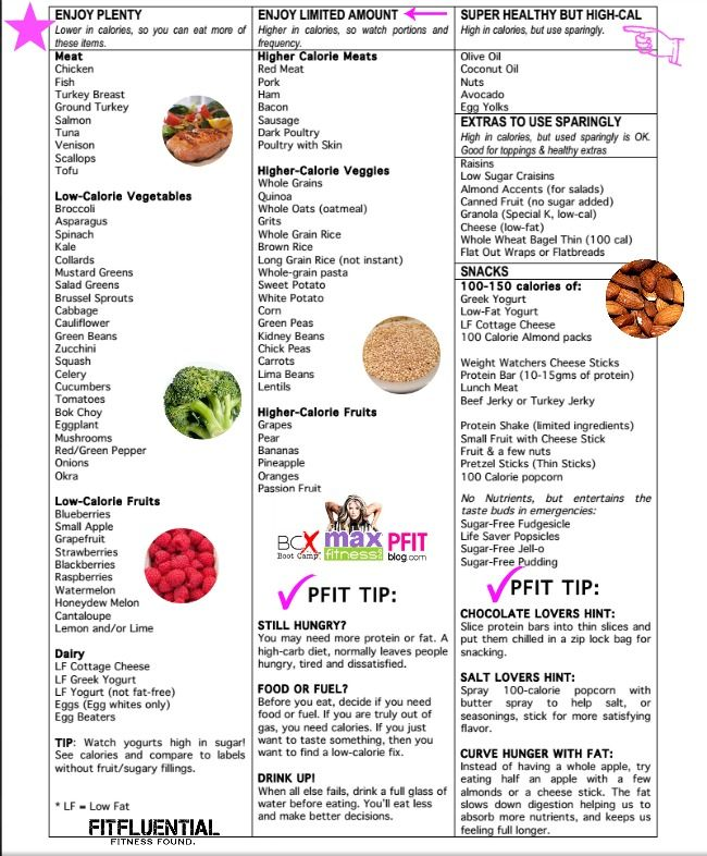 I don't get it, where is the pizza on this list?? -- Bikini Bootcamp Grocery List