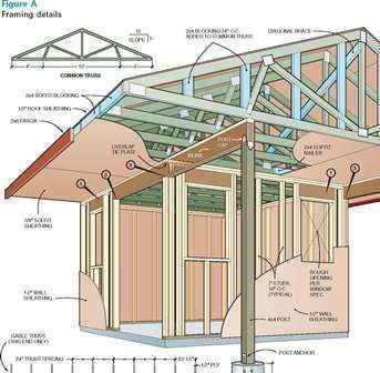 How much to build a shed, building a shed nsw, plans for open shed #Tipsforbuildingashed #buildingagardenshed #buildingashed