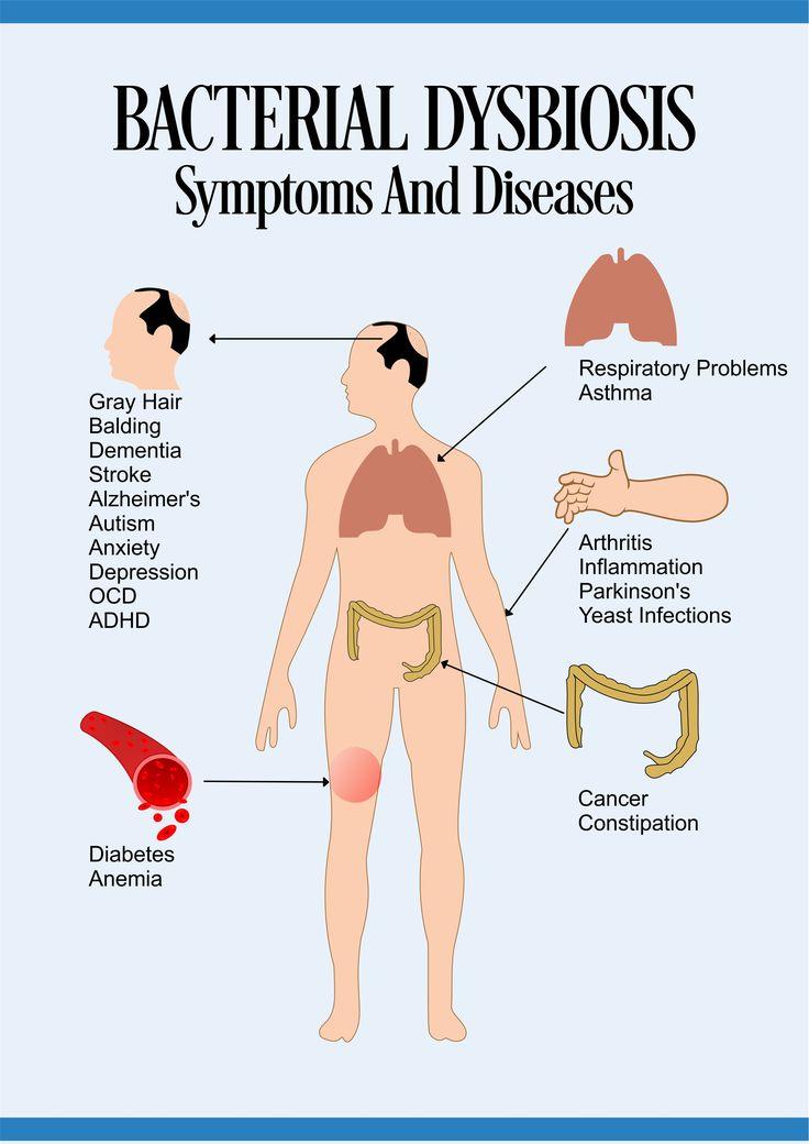 bacteria imbalance symptoms   Cleanse Colon   Pinterest