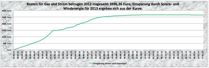 Laderegler MPP-Tracker 12KW, Eigenversorgung Strom u. Wärme - http://www.asdgreen.de/laderegler-mpp-tracker/