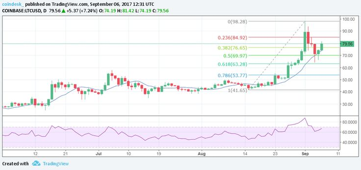 Litecoin Price Retreats From All-Time Highs, But Is $100 in Reach ... - The litecoin price [LTCto US dollar exchange rate] surged to an all-time high of over $90 on September 1, taking its year-to-date gains above 2,000 percent.  But while the cryptocurrency was riding high on technological advances, China's abrupt ICO ban delivered a blow to momentum. Ethereum,... - https://thebitcoinnews.com/litecoin-price-retreats-from-all-time-highs-but-is-100-in-reach/ Advertise you