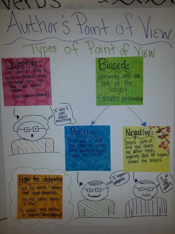 Author's point of view anchor chart. Students make at their desks while I make tge anchor chart. Great activity!